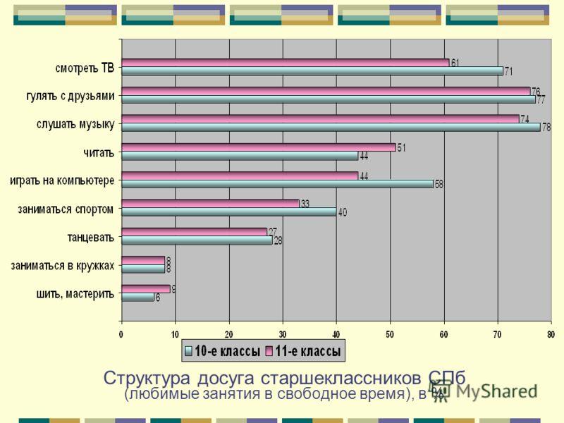 Структура досуга старшеклассников СПб (любимые занятия в свободное время), в %