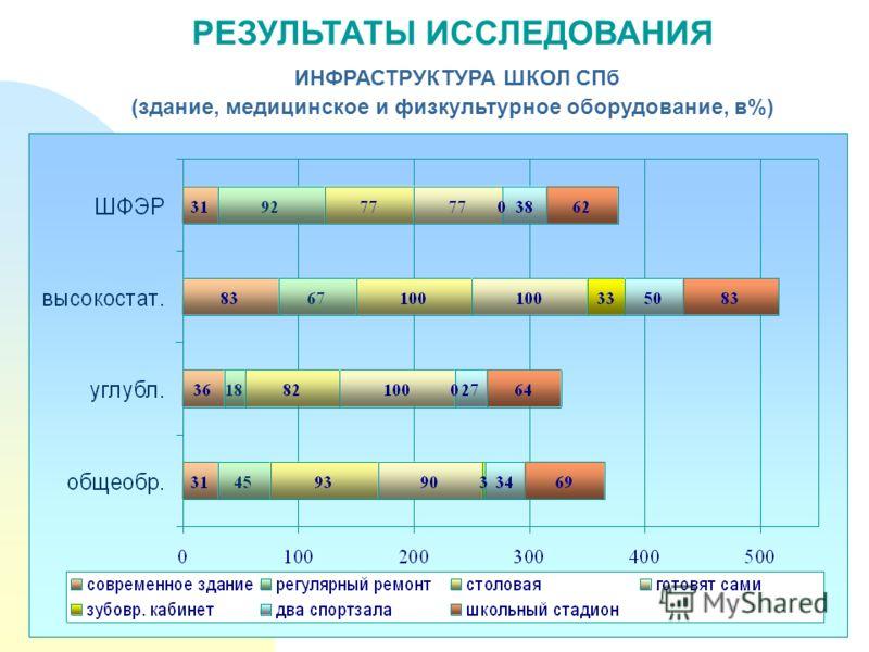 РЕЗУЛЬТАТЫ ИССЛЕДОВАНИЯ ИНФРАСТРУКТУРА ШКОЛ СПб (здание, медицинское и физкультурное оборудование, в%)