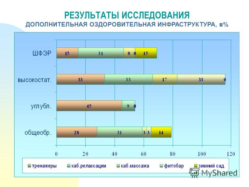 РЕЗУЛЬТАТЫ ИССЛЕДОВАНИЯ ДОПОЛНИТЕЛЬНАЯ ОЗДОРОВИТЕЛЬНАЯ ИНФРАСТРУКТУРА, в%