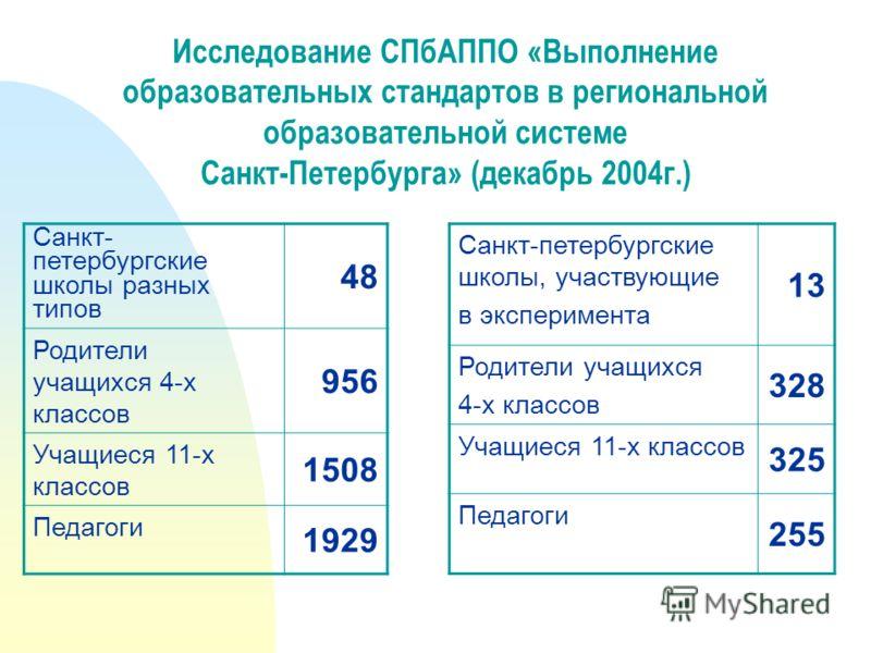 Санкт- петербургские школы разных типов 48 Родители учащихся 4-х классов 956 Учащиеся 11-х классов 1508 Педагоги 1929 Исследование СПбАППО «Выполнение образовательных стандартов в региональной образовательной системе Санкт-Петербурга» (декабрь 2004г.