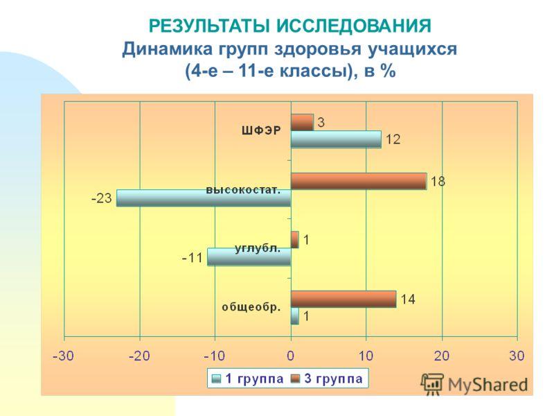 РЕЗУЛЬТАТЫ ИССЛЕДОВАНИЯ Динамика групп здоровья учащихся (4-е – 11-е классы), в %