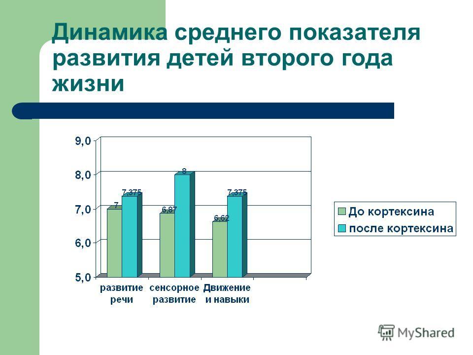 Динамика среднего показателя развития детей второго года жизни