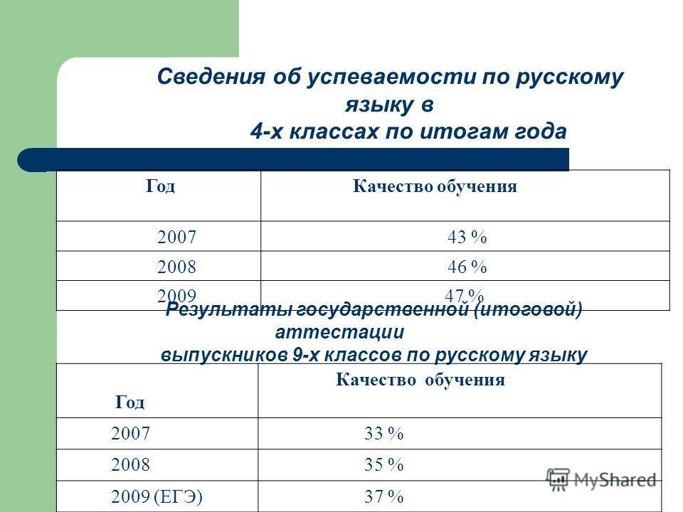 Сведения об успеваемости по русскому языку в 4-х классах по итогам года Год Качество обучения 2007 43 % 2008 46 % 200947 % Результаты государственной (итоговой) аттестации выпускников 9-х классов по русскому языку Год Качество обучения 2007 33 % 2008