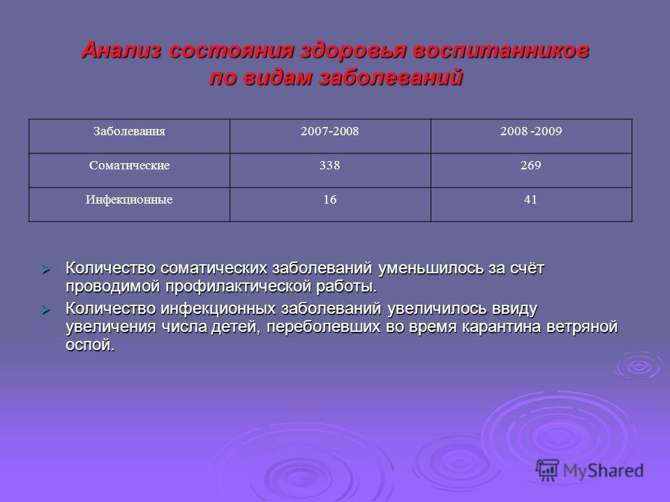 Анализ состояния здоровья воспитанников по видам заболеваний Количество соматических заболеваний уменьшилось за счёт проводимой профилактической работы. Количество соматических заболеваний уменьшилось за счёт проводимой профилактической работы. Колич