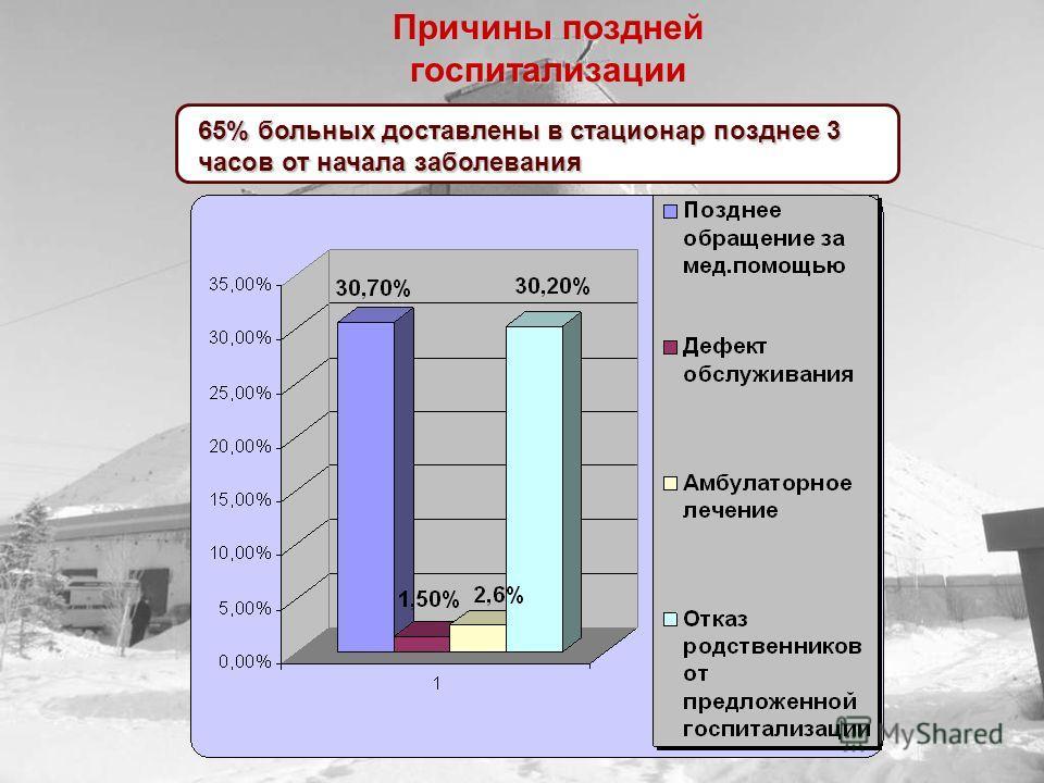 65% больных доставлены в стационар позднее 3 часов от начала заболевания Причины поздней госпитализации