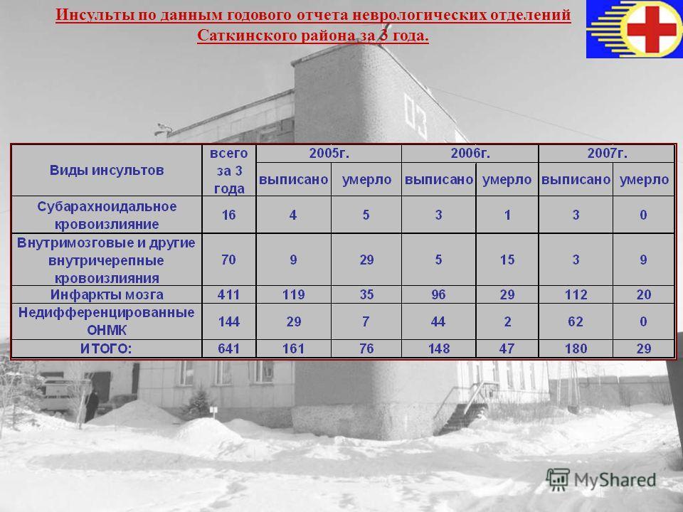 Инсульты по данным годового отчета неврологических отделений Саткинского района за 3 года.