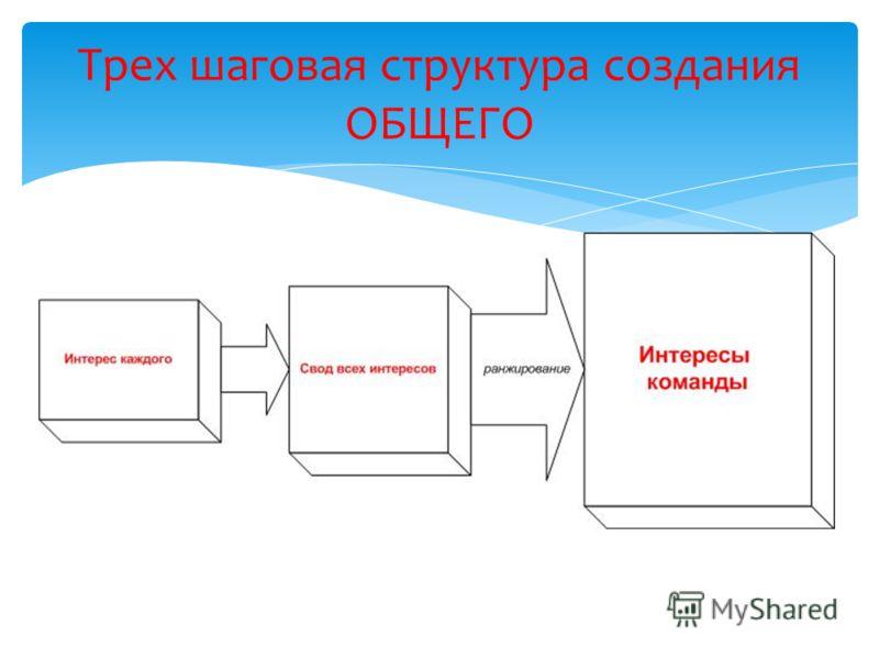 Трех шаговая структура создания ОБЩЕГО