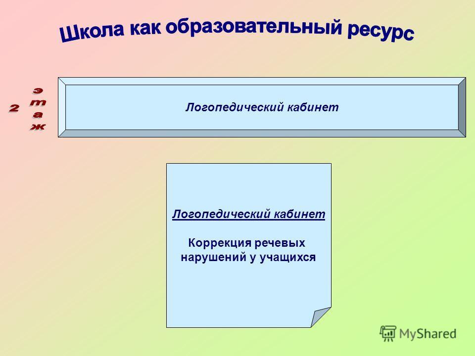 Логопедический кабинет Коррекция речевых нарушений у учащихся