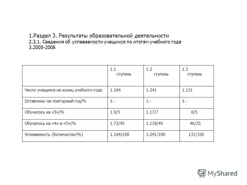 1.Раздел 3. Результаты образовательной деятельности 2.3.1. Сведения об успеваемости учащихся по итогам учебного года 3.2005-2006 1.1 ступень 1.2 ступень 1.3 ступень Число учащихся на конец учебного года1.1641.2411.131 Оставлены на повторный год/%1.-