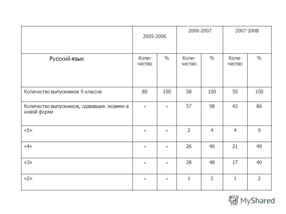 Русский язык 2005-2006 2006-20072007-2008 Коли- чество % % % Количество выпускников 9 классов801005810050100 Количество выпускников, сдававших экзамен в новой форме -- 57984386 «5» -- 2449 «4» -- 26462149 «3» -- 28481740 «2» -- 1212