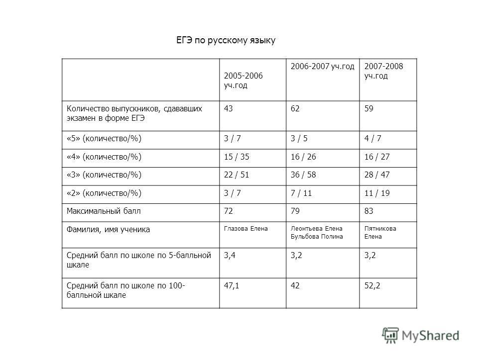 ЕГЭ по русскому языку 2005-2006 уч.год 2006-2007 уч.год2007-2008 уч.год Количество выпускников, сдававших экзамен в форме ЕГЭ 436259 «5» (количество/%)3 / 73 / 54 / 7 «4» (количество/%)15 / 3516 / 2616 / 27 «3» (количество/%)22 / 5136 / 5828 / 47 «2»