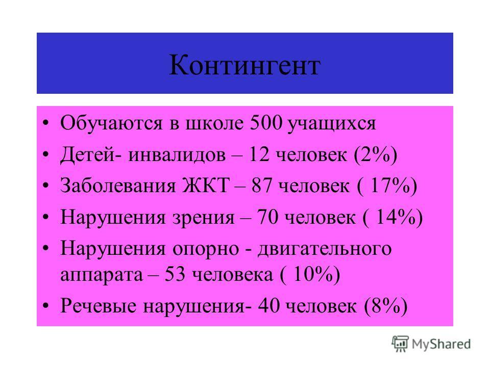 Контингент Обучаются в школе 500 учащихся Детей- инвалидов – 12 человек (2%) Заболевания ЖКТ – 87 человек ( 17%) Нарушения зрения – 70 человек ( 14%) Нарушения опорно - двигательного аппарата – 53 человека ( 10%) Речевые нарушения- 40 человек (8%)