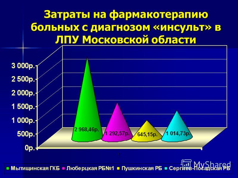 Затраты на фармакотерапию больных с диагнозом «инсульт» в ЛПУ Московской области