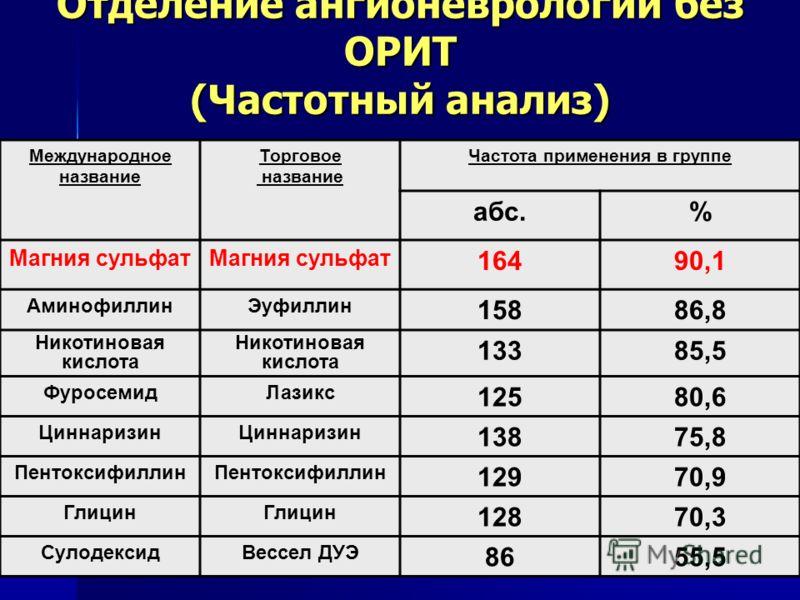 Отделение ангионеврологии без ОРИТ (Частотный анализ) Международное название Торговое название Частота применения в группе абс.% Магния сульфат 16490,1 АминофиллинЭуфиллин 15886,8 Никотиновая кислота 13385,5 ФуросемидЛазикс 12580,6 Циннаризин 13875,8