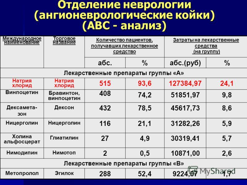 Отделение неврологии (ангионеврологические койки) (АВС - анализ) Международное наименование Торговое название Количество пациентов, получавших лекарственное средство Затраты на лекарственные средства (на группу) абс.%абс.(руб)% Лекарственные препарат