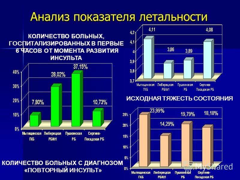 Анализ показателя летальности КОЛИЧЕСТВО БОЛЬНЫХ, ГОСПИТАЛИЗ ИРОВАННЫХ В ПЕРВЫЕ 6 ЧАСОВ ОТ МОМЕНТА РАЗВИТИЯ ИНСУЛЬТА ИСХОДНАЯ ТЯЖЕСТЬ СОСТОЯНИЯ КОЛИЧЕСТВО БОЛЬНЫХ С ДИАГНОЗОМ « ПОВТОРН ЫЙ ИНСУЛЬТ »