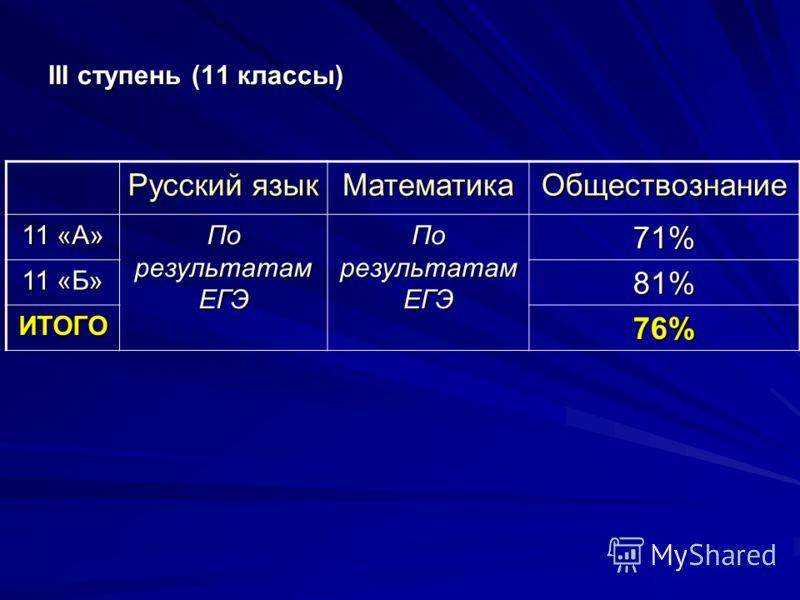 III ступень (11 классы) Русский язык МатематикаОбществознание 11 «А» По результатам ЕГЭ 71% 11 «Б» 81% ИТОГО76%