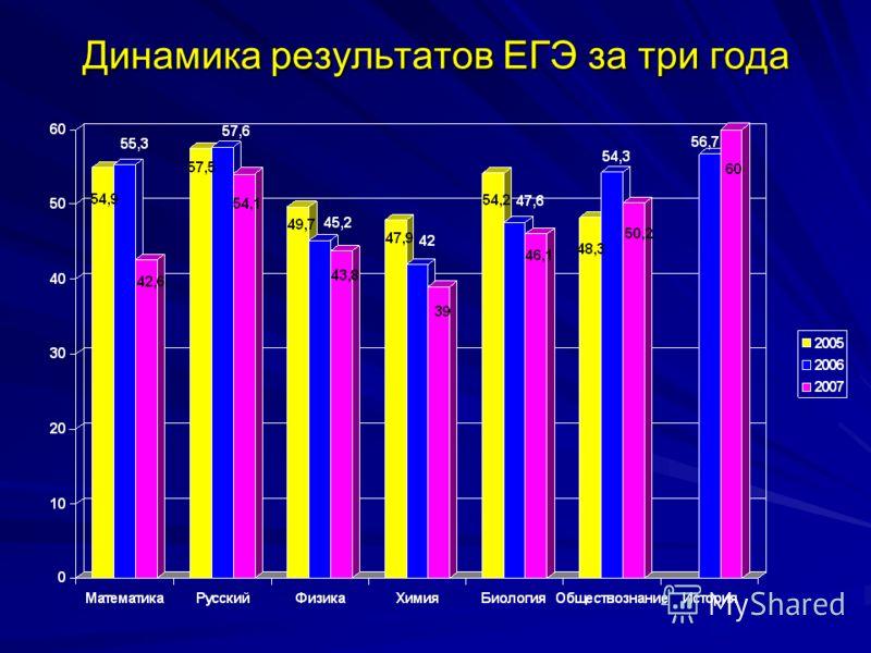 Динамика результатов ЕГЭ за три года