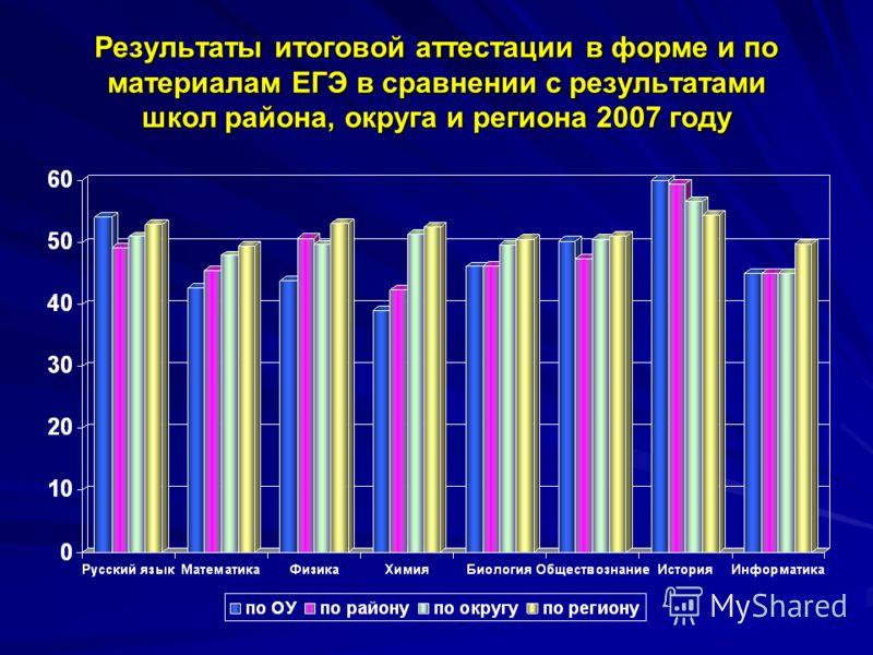 Результаты итоговой аттестации в форме и по материалам ЕГЭ в сравнении с результатами школ района, округа и региона 2007 году