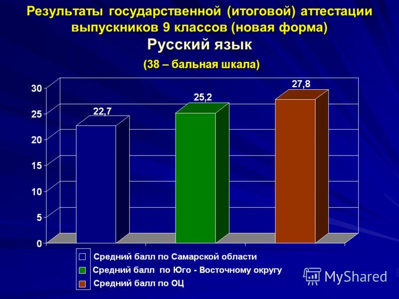 Результаты государственной (итоговой) аттестации выпускников 9 классов (новая форма) Русский язык (38 – бальная шкала)