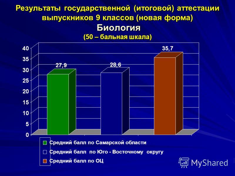 Результаты государственной (итоговой) аттестации выпускников 9 классов (новая форма) Биология (50 – бальная шкала) Средний балл по Самарской области Средний балл по Юго - Восточному округу Средний балл по ОЦ