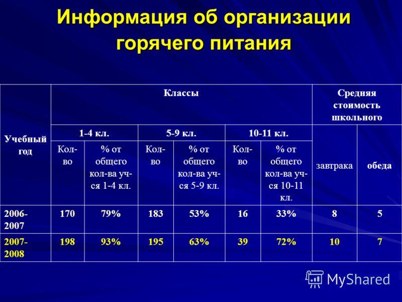Информация об организации горячего питания Учебный год КлассыСредняя стоимость школьного 1-4 кл.5-9 кл.10-11 кл. завтракаобеда Кол- во % от общего кол-ва уч- ся 1-4 кл. Кол- во % от общего кол-ва уч- ся 5-9 кл. Кол- во % от общего кол-ва уч- ся 10-11