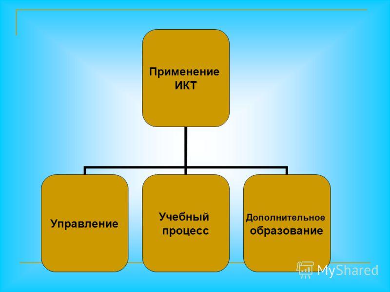 Применение ИКТ Управление Учебный процесс Дополнительное образование