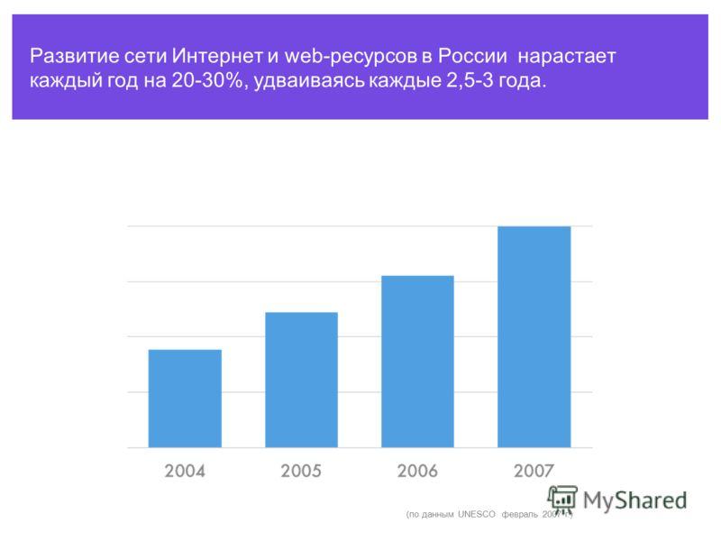 Развитие сети Интернет и web-ресурсов в России нарастает каждый год на 20-30%, удваиваясь каждые 2,5-3 года. (по данным UNESCO февраль 2007 г.)