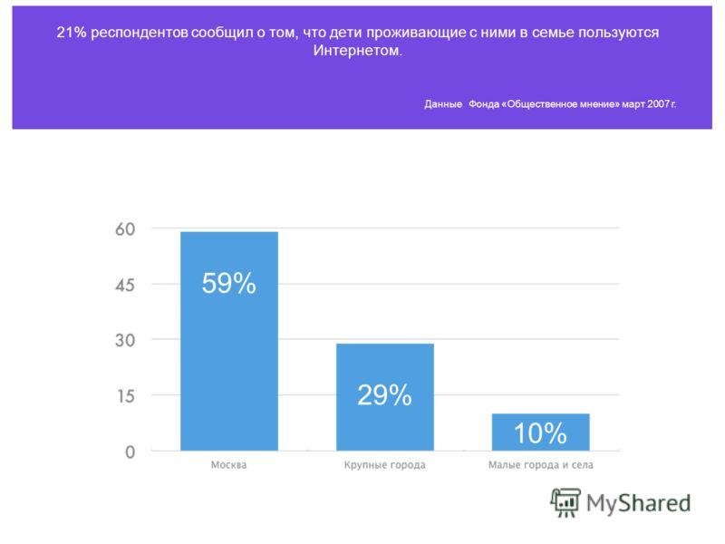 21% респондентов сообщил о том, что дети проживающие с ними в семье пользуются Интернетом. Данные Фонда «Общественное мнение» март 2007 г. 59% 29% 10%