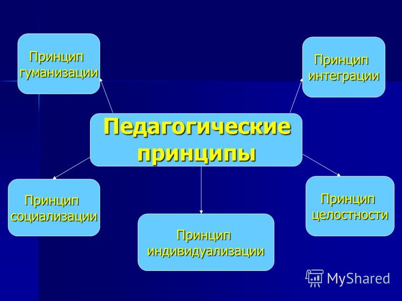 Педагогические принципы Принципгуманизации Принципсоциализации Принципиндивидуализации Принципцелостности Принципинтеграции