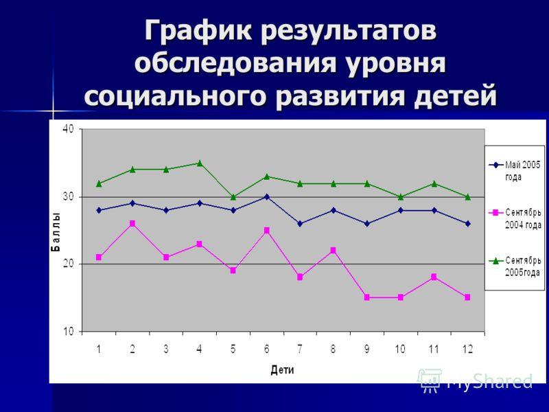 График результатов обследования уровня социального развития детей
