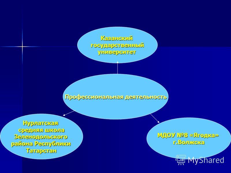 Казанскийгосударственныйуниверситет Нурлатская средняя школа Зеленодольского района Республики Татарстан МДОУ 8 «Ягодка» г.Волжска Профессиональная деятельность