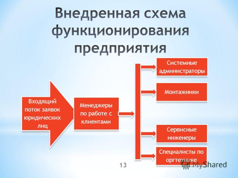 13 Входящий поток заявок юридических лиц Менеджеры по работе с клиентами Системные администраторы Монтажники Сервисные инженеры Специалисты по оргтехнике