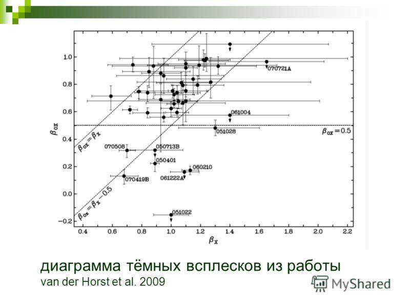 диаграмма тёмных всплесков из работы van der Horst et al. 2009