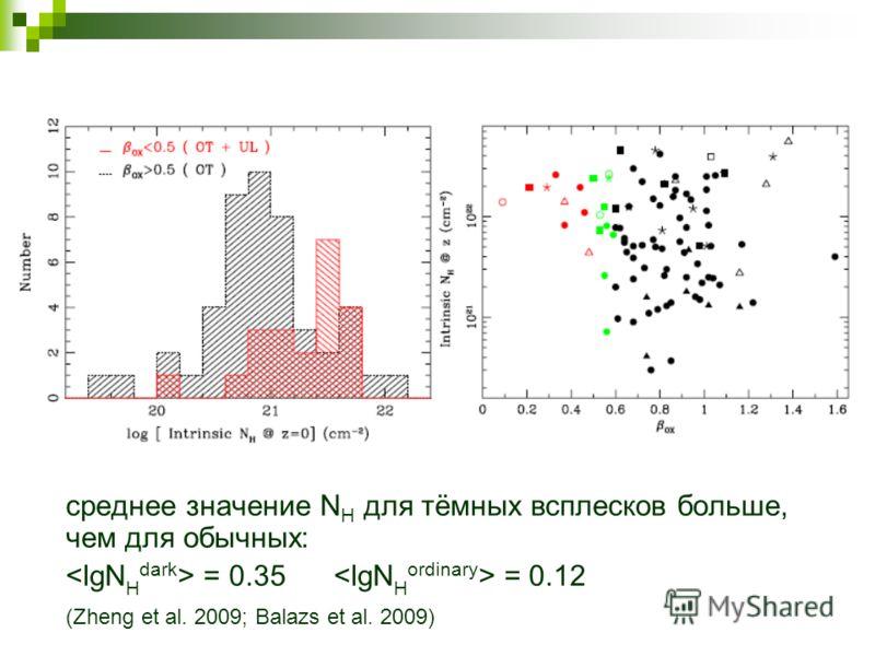 среднее значение N H для тёмных всплесков больше, чем для обычных: = 0.35 = 0.12 (Zheng et al. 2009; Balazs et al. 2009)