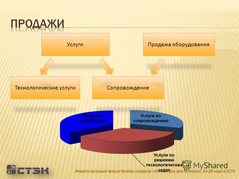 УслугиПродажа оборудования Сопровождение Технологические услуги