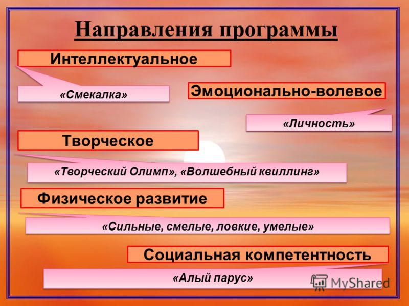 Направления программы Интеллектуальное Эмоционально-волевое Творческое Физическое развитие «Смекалка» «личность» «Творческий Олимп», «Волшебный квиллинг» «Сильные, смелые, ловкие, умелые» Социальная компетентность «Личность» «Алый парус»