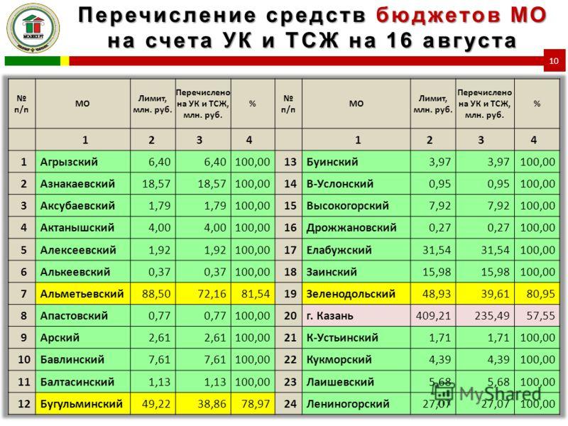 Перечисление средств бюджетов МО на счета УК и ТСЖ на 16 августа 10
