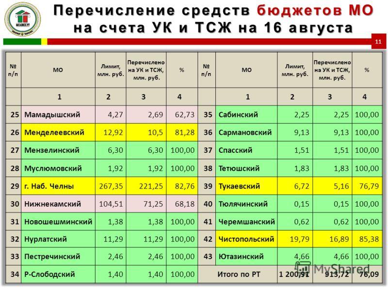 Перечисление средств бюджетов МО на счета УК и ТСЖ на 16 августа 11