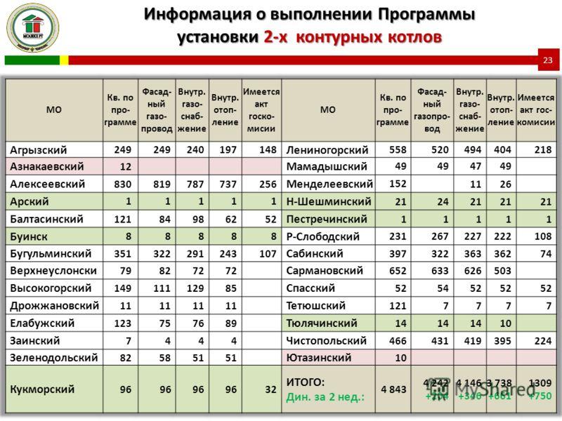 Информация о выполнении Программы установки 2-х контурных котлов 23