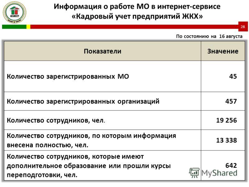 Информация о работе МО в интернет-сервисе «Кадровый учет предприятий ЖКХ» 28 По состоянию на 16 августа