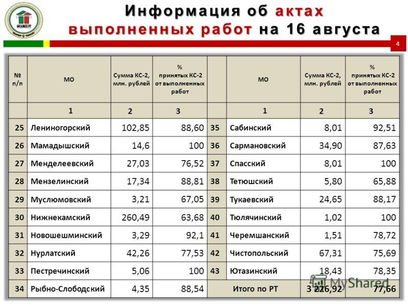 Информация об актах выполненных работ на 16 августа 4
