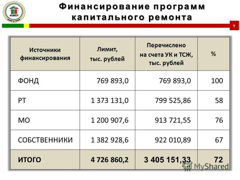 Финансирование программ капитального ремонта 9