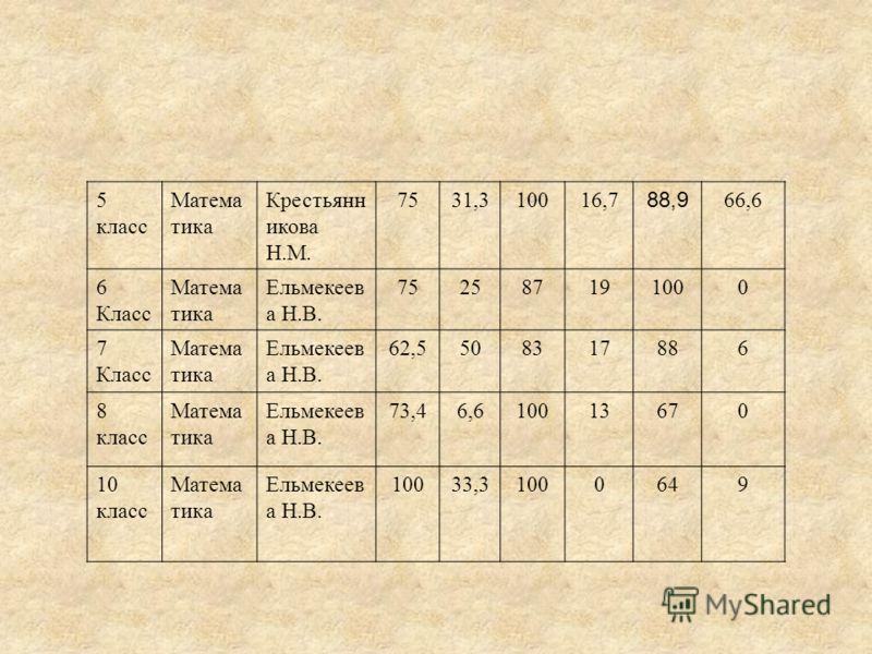 5 класс Матема тика Крестьянн икова Н.М. 7531,310016,7 88,9 66,6 6 Класс Матема тика Ельмекеев а Н.В. 752587191000 7 Класс Матема тика Ельмекеев а Н.В. 62,5508317886 8 класс Матема тика Ельмекеев а Н.В. 73,46,610013670 10 класс Матема тика Ельмекеев