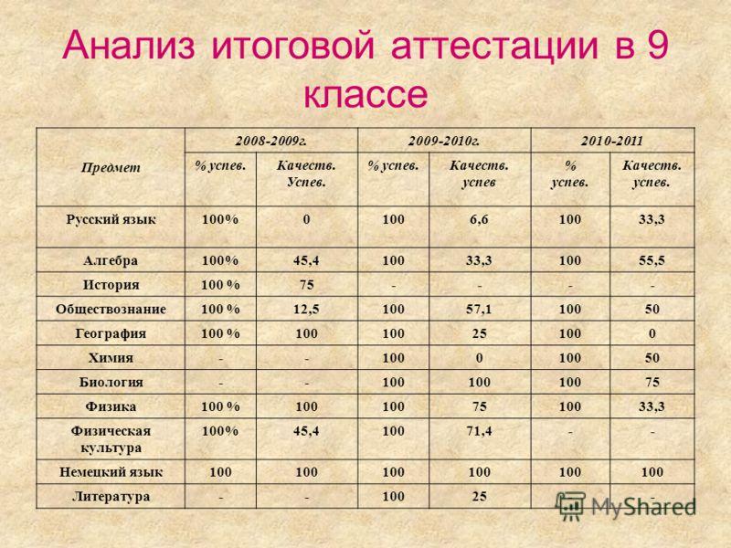 Анализ итоговой аттестации в 9 классе Предмет 2008-2009г.2009-2010г.2010-2011 % успев.Качеств. Успев. % успев.Качеств. успев % успев. Качеств. успев. Русский язык100%01006,610033,3 Алгебра100%45,410033,310055,5 История100 %75---- Обществознание100 %1
