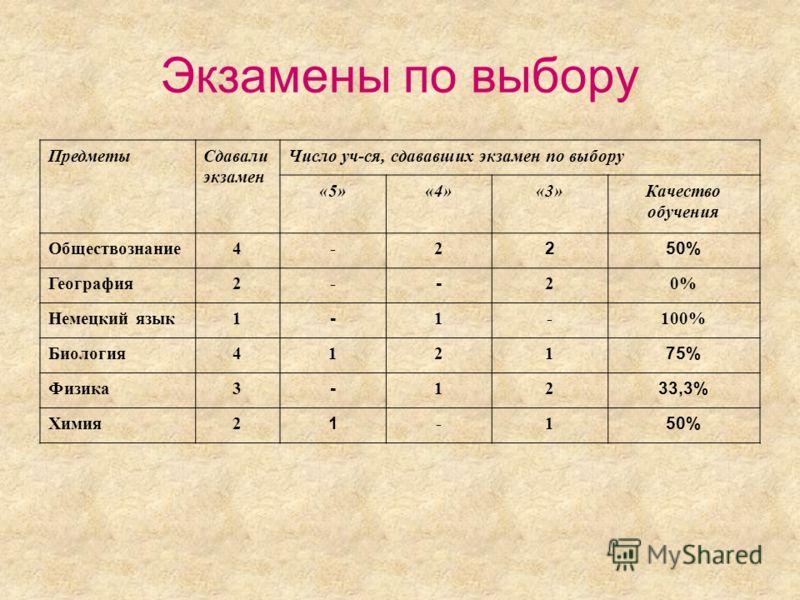 Экзамены по выбору ПредметыСдавали экзамен Число уч-ся, сдававших экзамен по выбору «5»«4»«3»Качество обучения Обществознание4-2 250% География2- - 20% Немецкий язык1 - 1-100% Биология4121 75% Физика3 - 12 33,3% Химия2 1 -1 50%