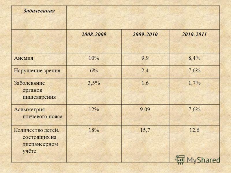 Заболевания 2008-20092009-20102010-2011 Анемия10%9,98,4% Нарушение зрения6%2,47,6% Заболевание органов пищеварения 3,5%1,61,7% Асимметрия плечевого пояса 12%9,097,6% Количество детей, состоящих на диспансерном учёте 18%15,712,6