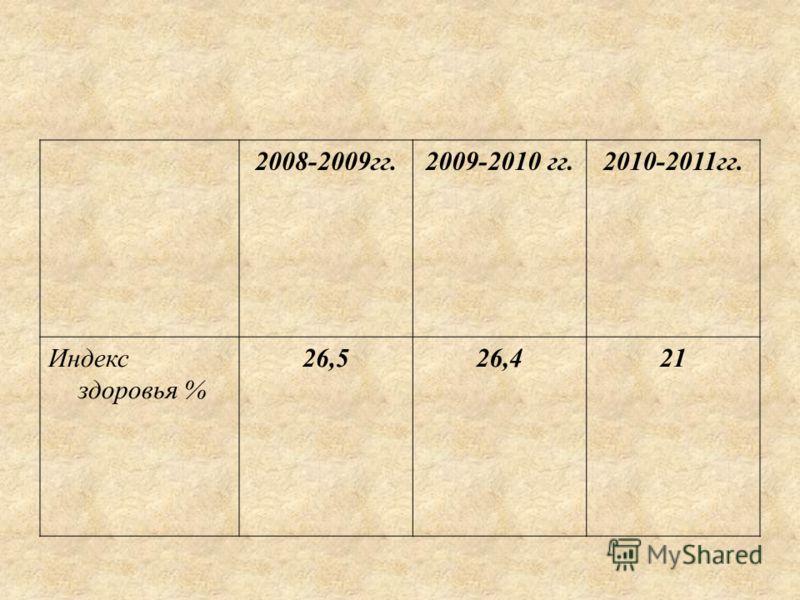 2008-2009гг.2009-2010 гг.2010-2011гг. Индекс здоровья % 26,526,421