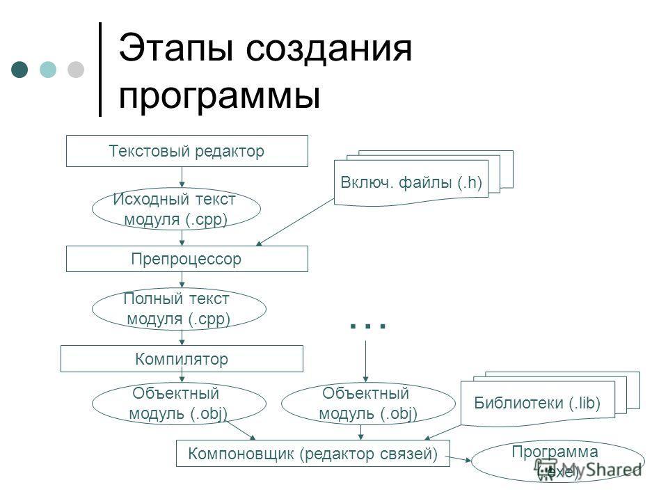 Этапы создания программы Текстовый редактор Исходный текст модуля (.сpp) Препроцессор Включ. файлы (.h) Полный текст модуля (.сpp) Компилятор Объектный модуль (.obj) Библиотеки (.lib) Объектный модуль (.obj) … Компоновщик (редактор связей) Программа