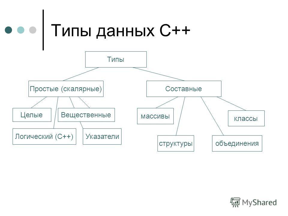 Типы данных С++ Типы Простые (скалярные) Логический (С++) Целые Указатели Вещественные Составные массивы структуры классы объединения